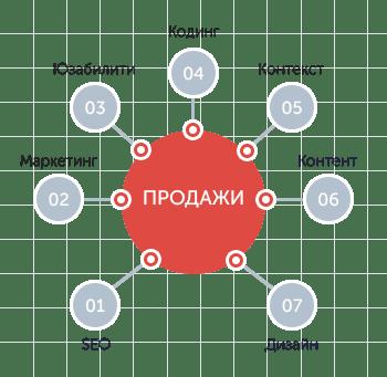 Развитие сайта Арбатский переулок вывод в топ yandex Улица Серпуховский Вал